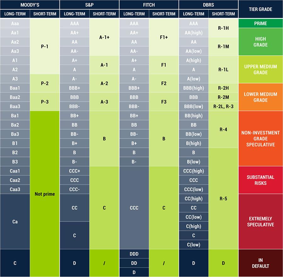 Net Lease Advisor Credit Rating Chart